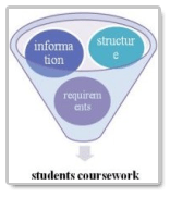 How to Write a Good Students' Coursework