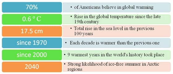 ap synthesis essay global warming Ap language synthesis essay global warming, ap english synthesis essay on global warming ap english language and composition suggested reading time, ap.