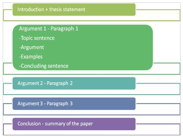 Structure of an essay